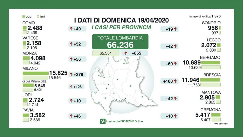 200419 Lombardia datiGiornalieri 1904 2